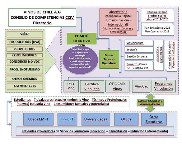 Consejo De Competencias De La Industria Vitivinícola Vinos